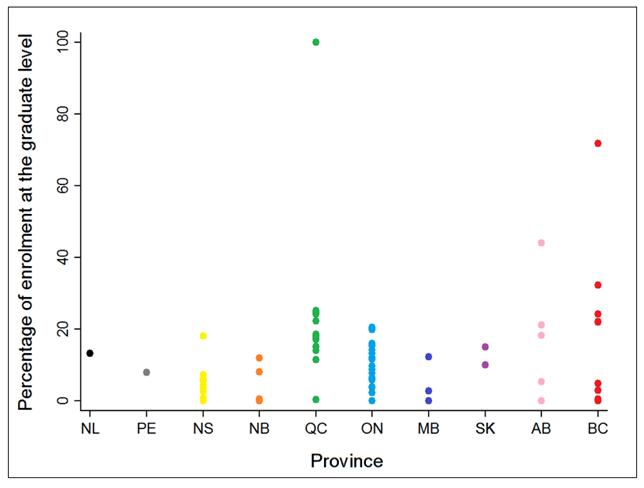 Edudata Grad Student Ratios More Diverse In Western Canada It Snotacademic