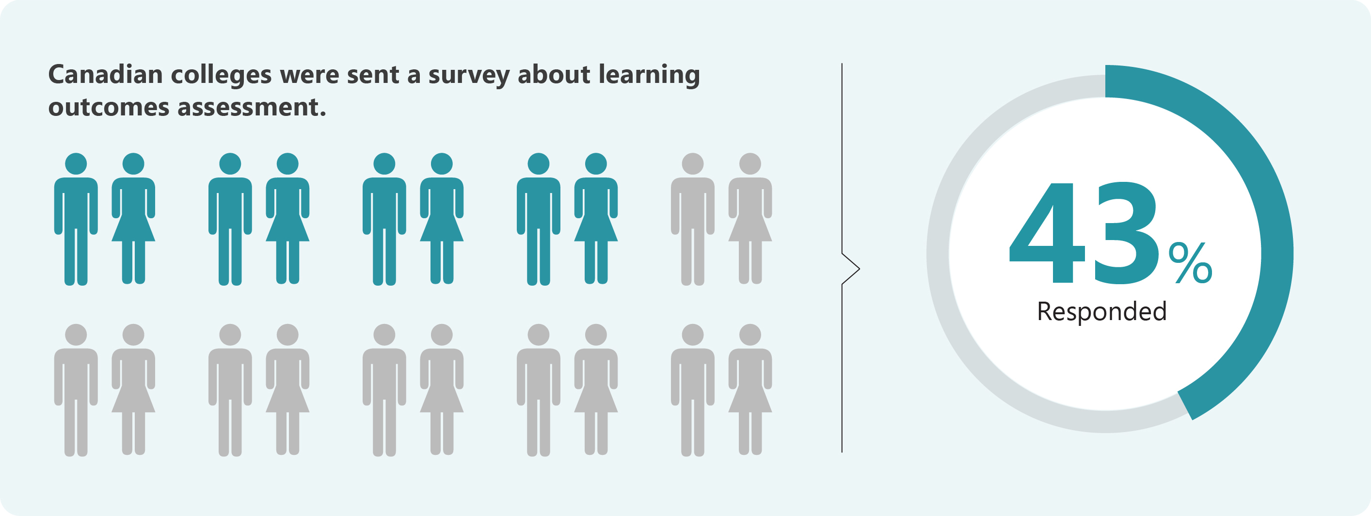 Canadian colleges were sent a survey about learning outcomes assessment - 43% responded.
